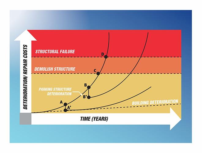 Degradation Curve